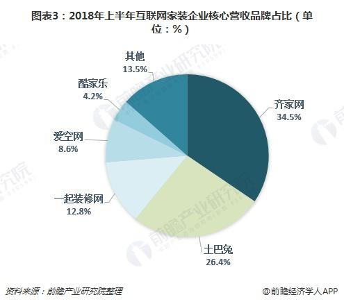 图表3:2018年上半年互联网家装企业核心营收品牌占比(单位:%)