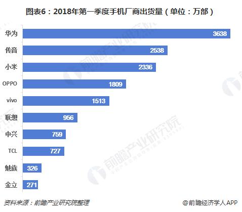 图表6:2018年第一季度手机厂商出货量(单位:万部)