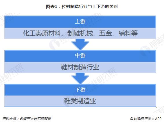图表1:鞋材制造行业与上下游的关系