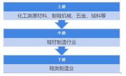 2018年鞋材制造行业发展前景分析 中国成为国际<em>制鞋</em>标准制定领导者