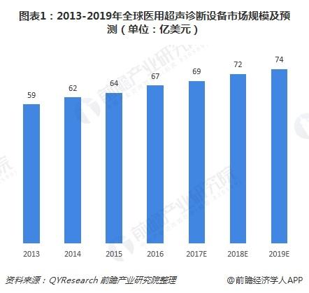 图表1:2013-2019年全球医用超声诊断设备市场规模及预测(单位:亿美元)