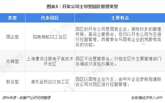 图表3:开发公司主导型园区管理类型