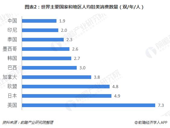 图表2:世界主要国家和地区人均鞋类消费数量(双/年/人)