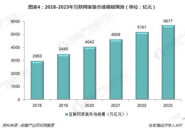 图表4:2018-2023年互联网家装市场规模预测(单位:亿元)