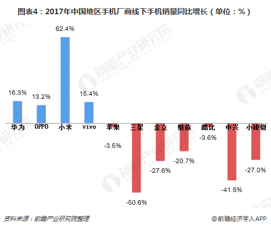图表4:2017年中国地区手机厂商线下手机销量同比增长(单位:%)