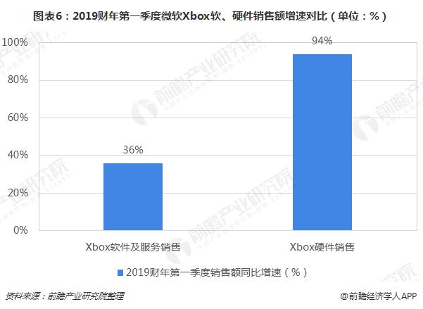 图表6:2019财年第一季度微软Xbox软、硬件销售额增速对比(单位:%)