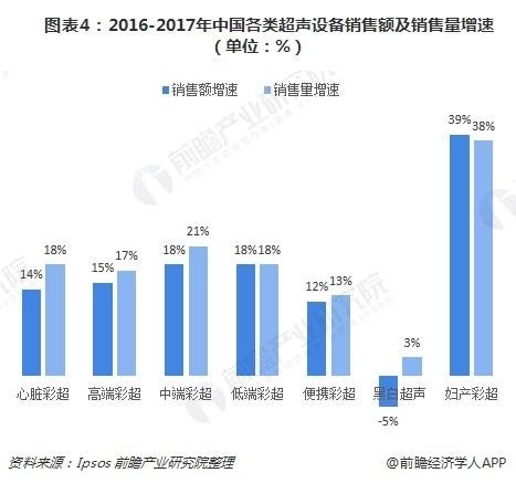 图表4:2016-2017年中国各类超声设备销售额及销售量增速(单位:%)