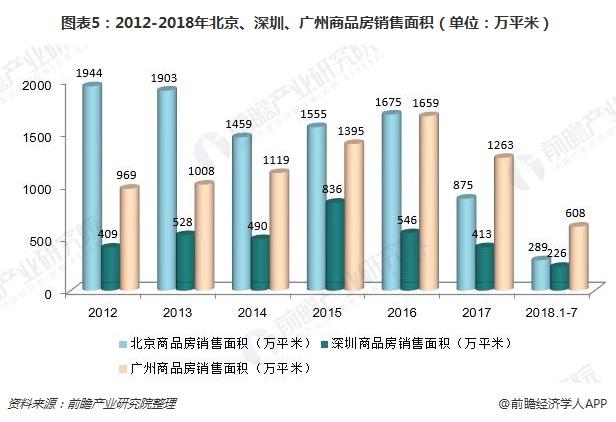 图表5:2012-2018年北京、深圳、广州商品房销售面积(单位:万平米)