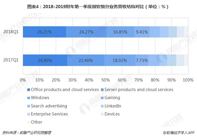 图表4:2018-2019财年第一季度微软细分业务营收结构对比(单位:%)