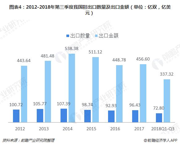 图表4:2012-2018年第三季度我国鞋出口数量及出口金额(单位:亿双,亿美元)