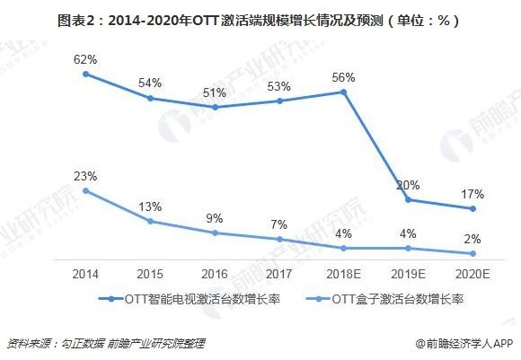 图表2:2014-2020年OTT激活端规模增长情况及预测(单位:%)