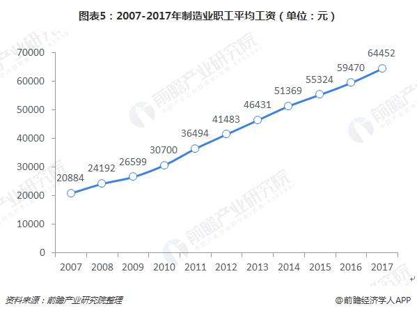 图表5:2007-2017年制造业职工平均工资(单位:元)