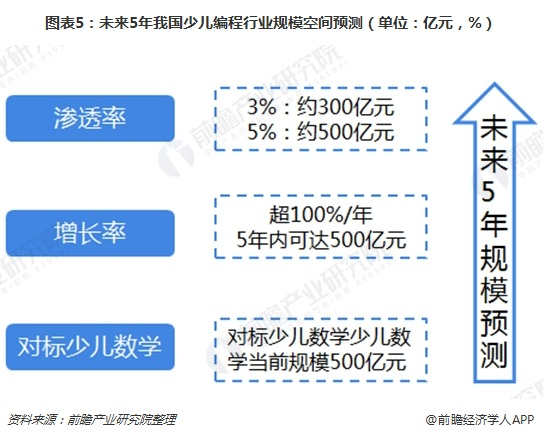 图表5:未来5年我国少儿编程行业规??占湓げ猓ǖノ唬阂谠?,%)