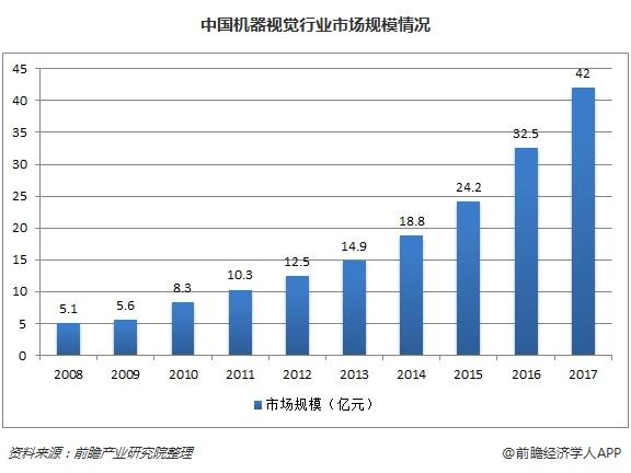 中国机器视觉行业市场规模情况
