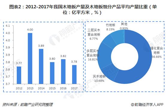 图表2:2012-2017年我国木地板产量及木地板细分产品平均产量比重(单位:亿平方米,%)