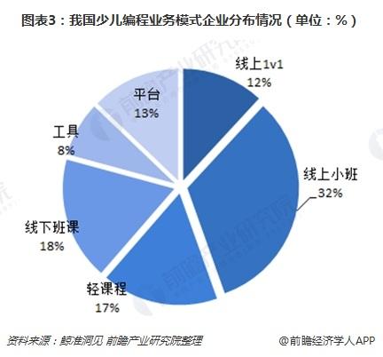图表3:我国少儿编程业务模式企业分布情况(单位:%)