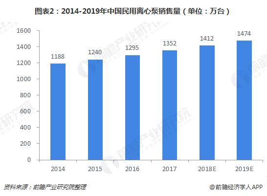 图表2:2014-2019年中国民用离心泵销售量(单位:万台)