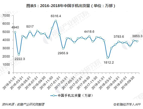 图表5:2016-2018年中国手机出货量(单位:万部)