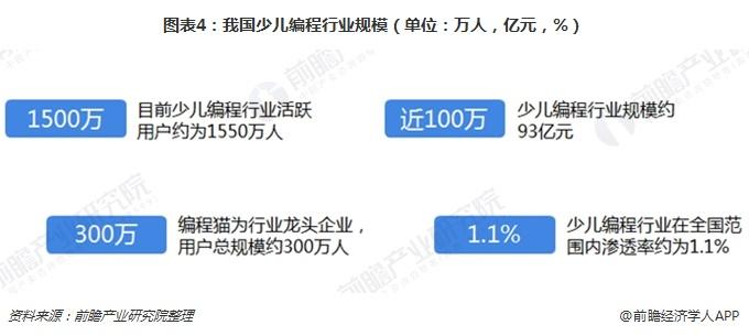 图表4:我国少儿编程行业规模(单位:万人,亿元,%)