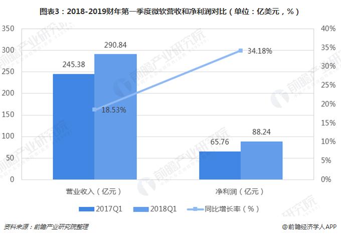 图表3:2018-2019财年第一季度微软营收和净利润对比(单位:亿美元,%)