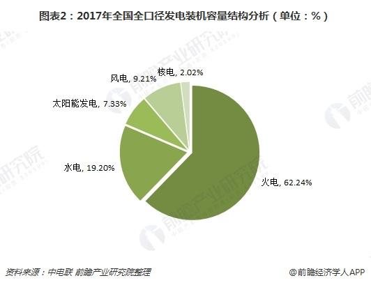 图表2:2017年全国全口径发电装机容量结构分析(单位:%)