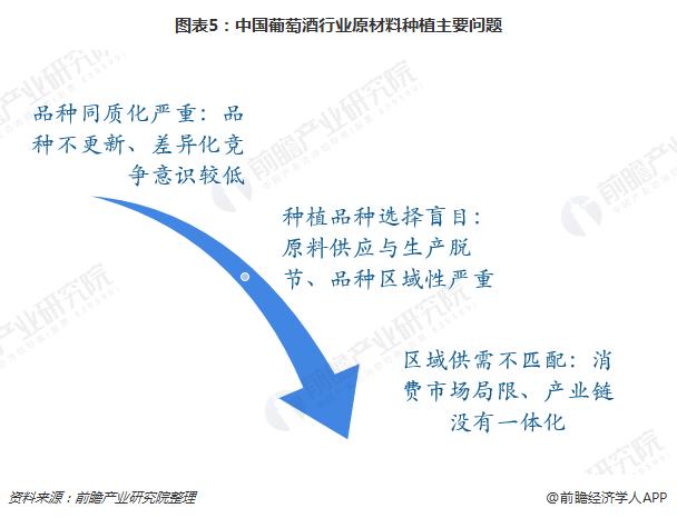 图表5:中国葡萄酒行业原材料种植主要问题