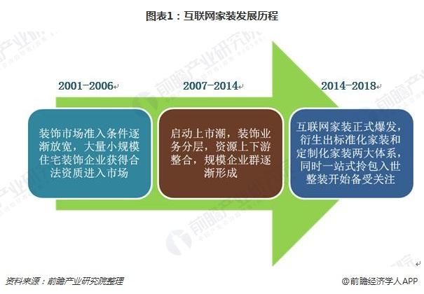 图表1:互联网家装发展历程
