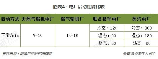 图表4:电厂启动性能比较