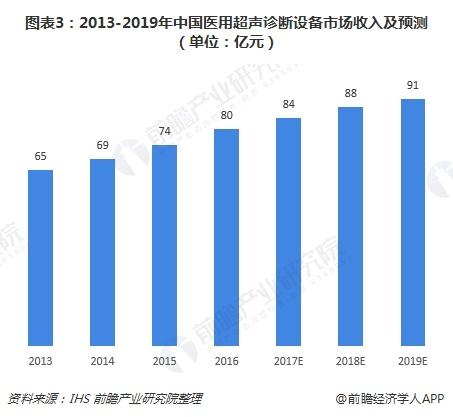 图表3:2013-2019年中国医用超声诊断设备市场收入及预测(单位:亿元)