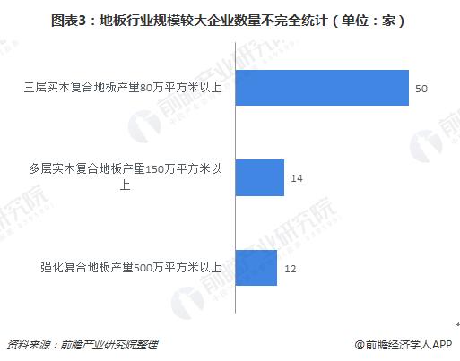 图表3:地板行业规模较大企业数量不完全统计(单位:家)