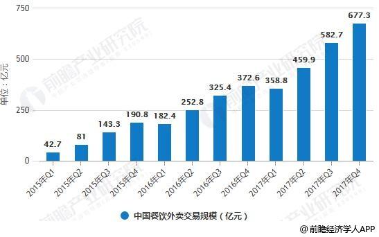 2015-2017年Q4中国餐饮外卖交易规模统计情况