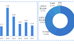 2018年地板行业发展分析 A股仅有四家上市公司,大亚圣象毛利率最高