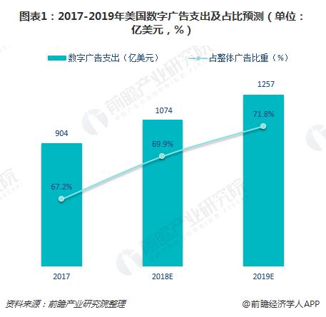 图表1:2017-2019年美国数字广告支出及占比预测(单位:亿美元,%)