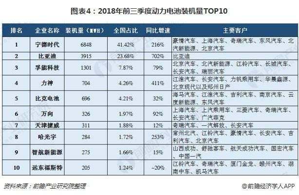 图表4:2018年前三季度动力电池装机量TOP10
