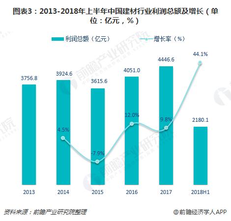 图表3:2013-2018年上半年中国建材行业利润总额及增长(单位:亿元,%)