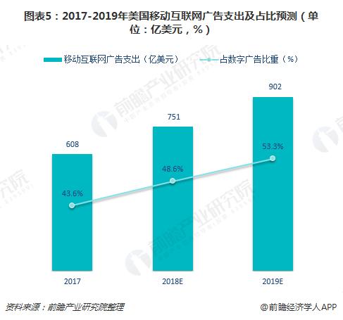图表5:2017-2019年美国移动互联网广告支出及占比预测(单位:亿美元,%)