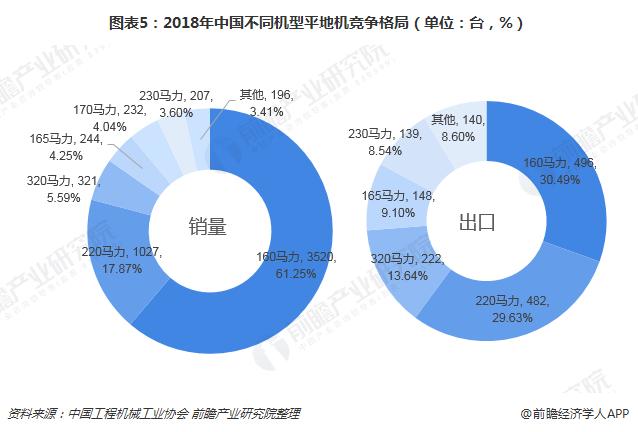 图表5:2018年中国不同机型平地机竞争格局(单位:台,%)