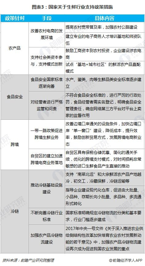 图表3:国家关于生鲜行业支持政策措施