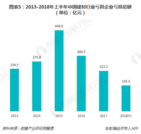 图表5:2013-2018年上半年中国建材行业亏损企业亏损总额(单位:亿元)