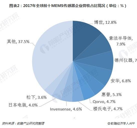 图表2:2017年全球前十MEMS传感器企业营收占比情况(单位:%)