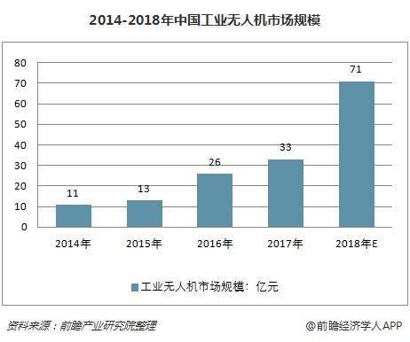 2014-2018年中国工业无人机市场规模