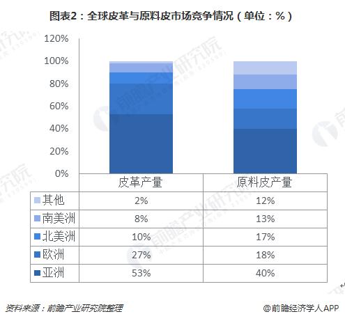 图表2:全球皮革与原料皮市场竞争情况(单位:%)