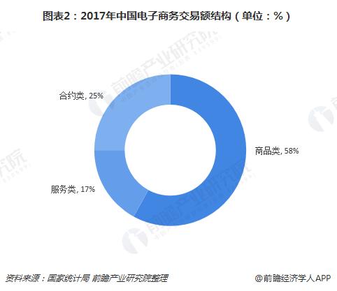 图表2:2017年中国电子商务交易额结构(单位:%)