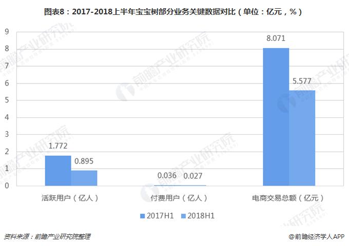 图表8:2017-2018上半年宝宝树部分业务关键数据对比(单位:亿元,%)