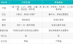 Airbnb仅排第二 中国共享住宿的龙头到底是谁?