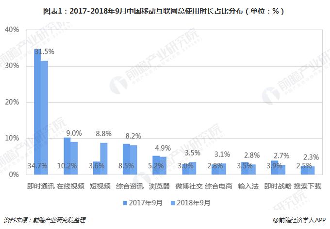 图表1:2017-2018年9月中国移动互联网总使用时长占比分布(单位:%)