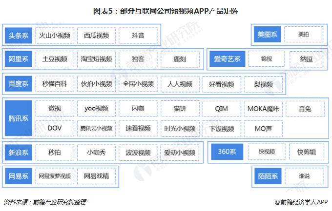图表5:部分互联网公司短视频APP产品矩阵