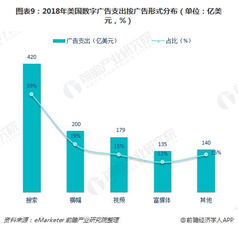 图表9:2018年美国数字广告支出按广告形式分布(单位:亿美元,%)