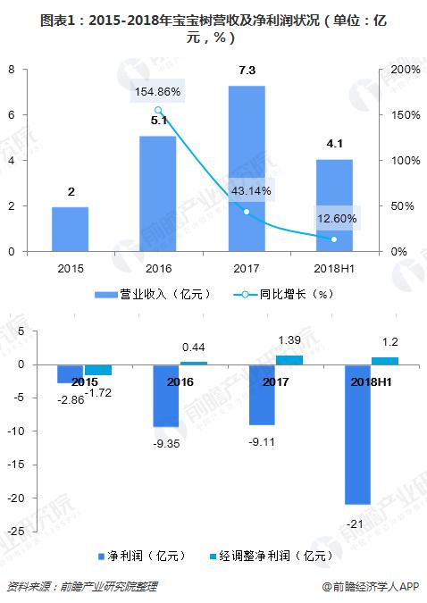 图表1:2015-2018年宝宝树营收及净利润状况(单位:亿元,%)