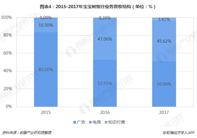 图表4:2015-2017年宝宝树细分业务营收结构(单位:%)